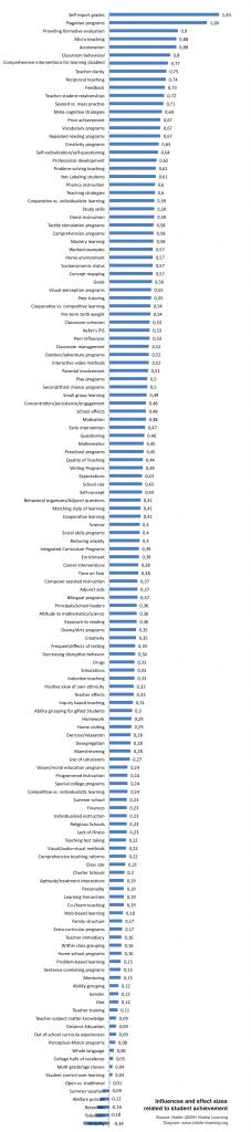 hattie-ranking-influences-effect-sizes-achievement-rangliste